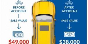 Google 'diminished value car'
